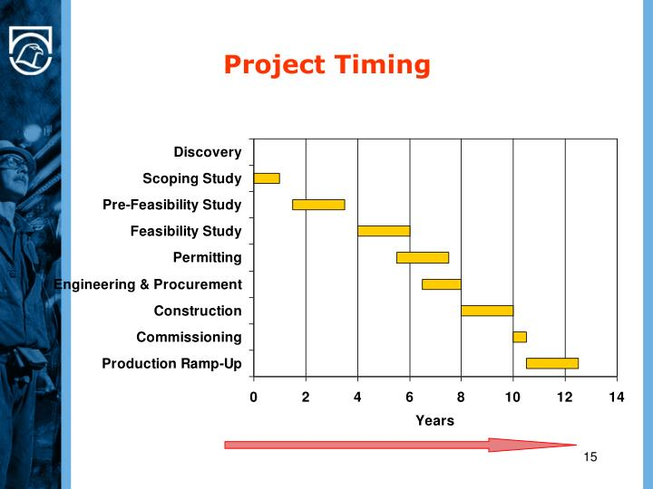 Project Timing