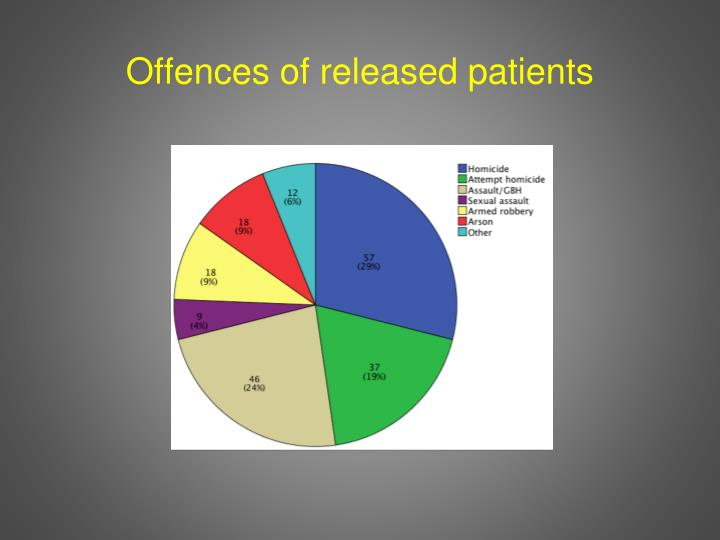 Offences of released patients