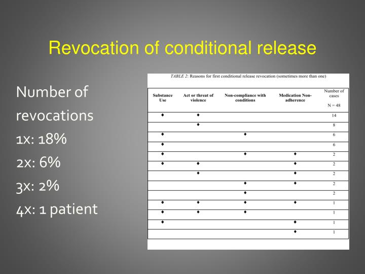 Revocation of conditional release