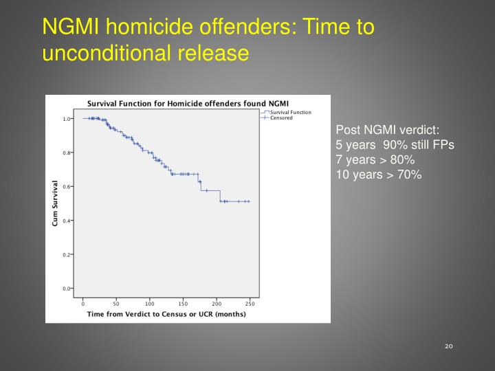 NGMI homicide offenders: Time to unconditional release