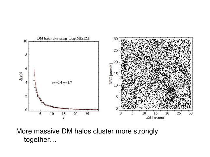 More massive DM halos cluster more strongly together…