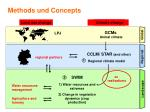 methods und concepts