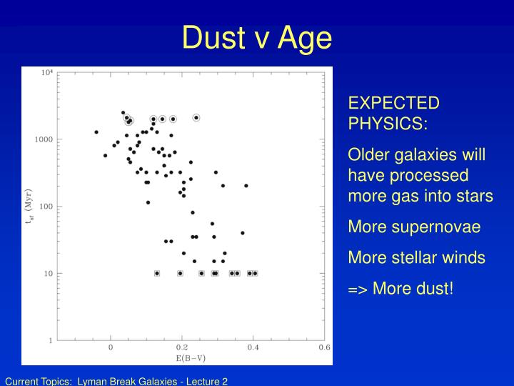 Dust v Age