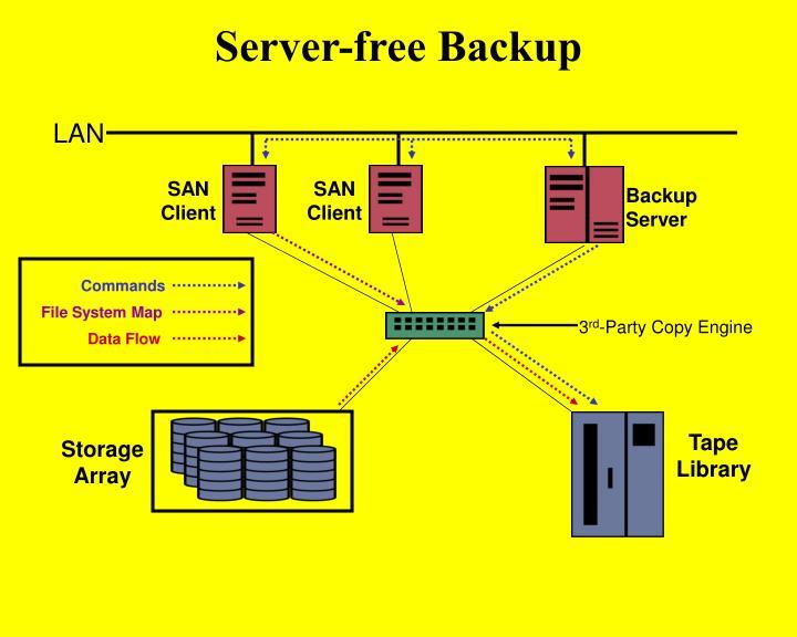Server-free Backup