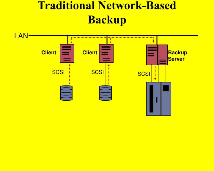 Traditional Network-Based Backup