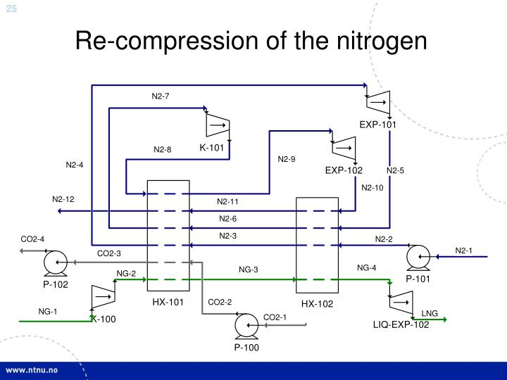 Re-compression of the nitrogen