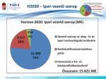 h2020 ipari vezet szerep1