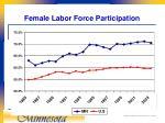 female labor force participation