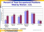 percent of total occupational positions filled by women u s