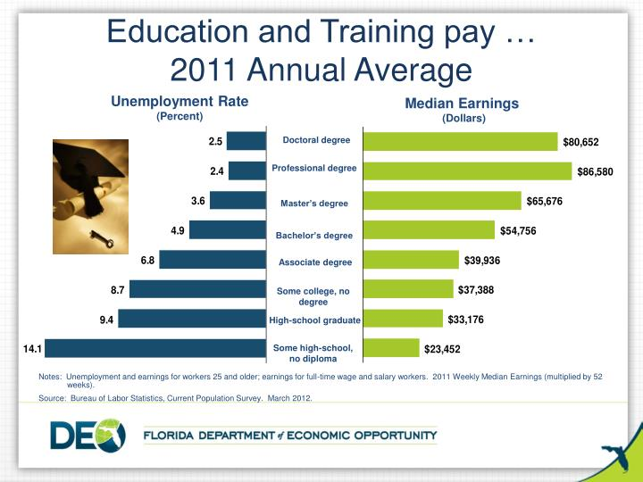 Education and Training pay …