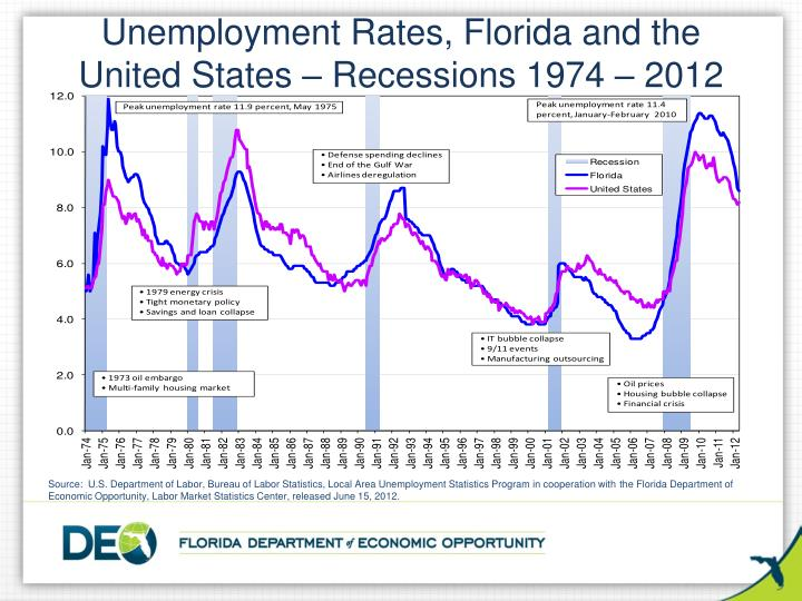 Unemployment Rates, Florida and the United States – Recessions 1974 – 2012