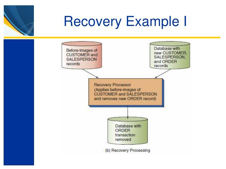 Recovery Example I