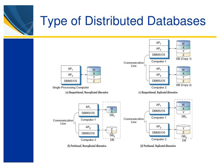 Type of Distributed Databases