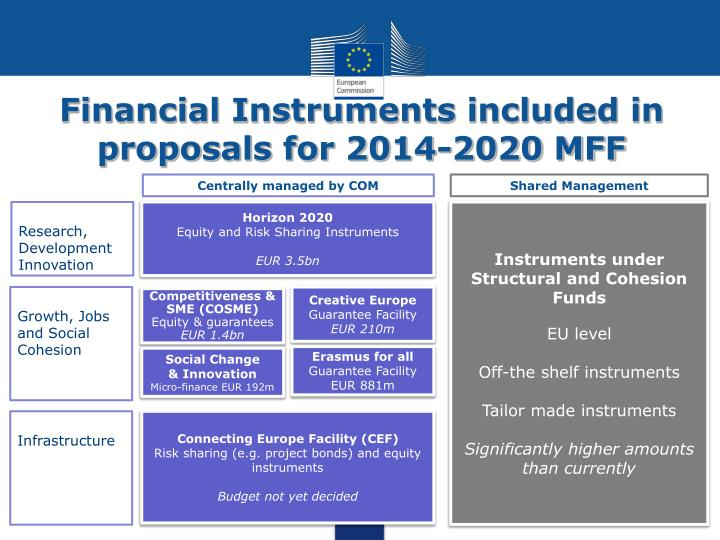 Financial Instruments included in proposals for 2014-2020 MFF