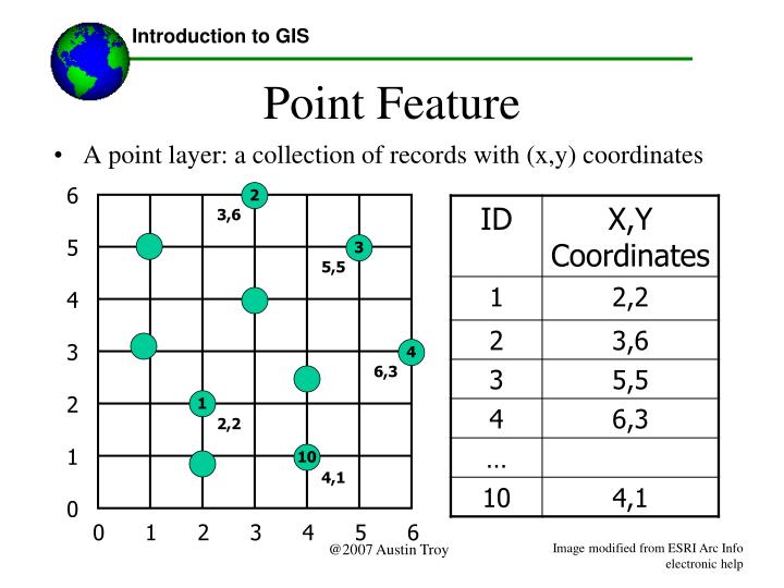 Introduction to GIS