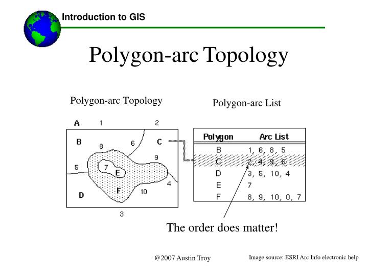 Polygon-arc List