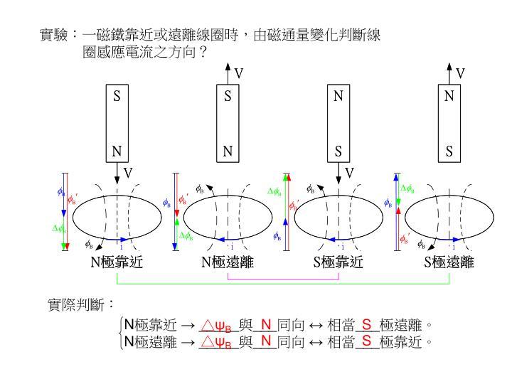 實驗:一磁鐵靠近或遠離線圈時,由磁通量變化判斷線
