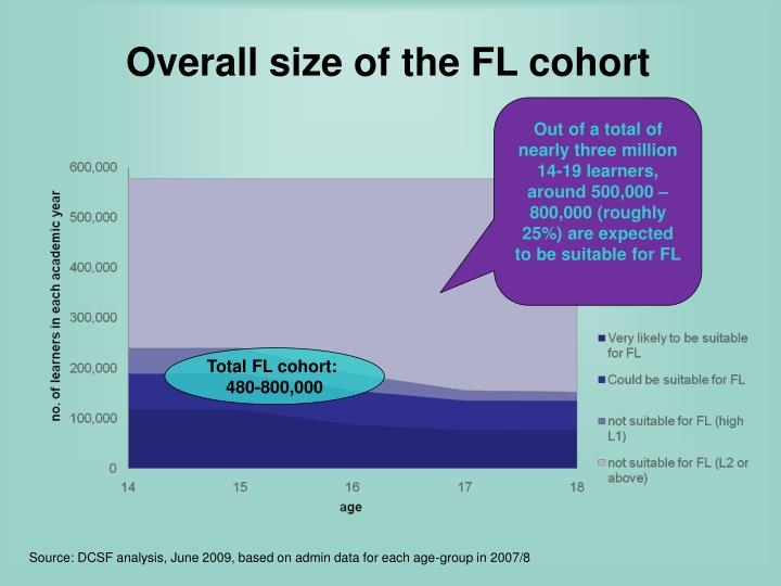 Overall size of the FL cohort