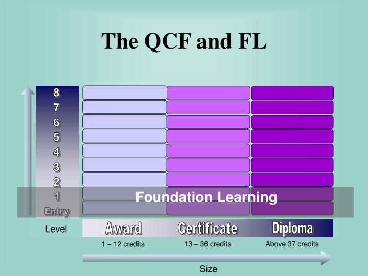 The QCF and FL