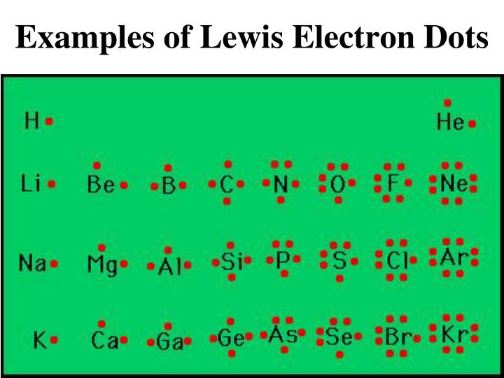 Examples of Lewis Electron Dots