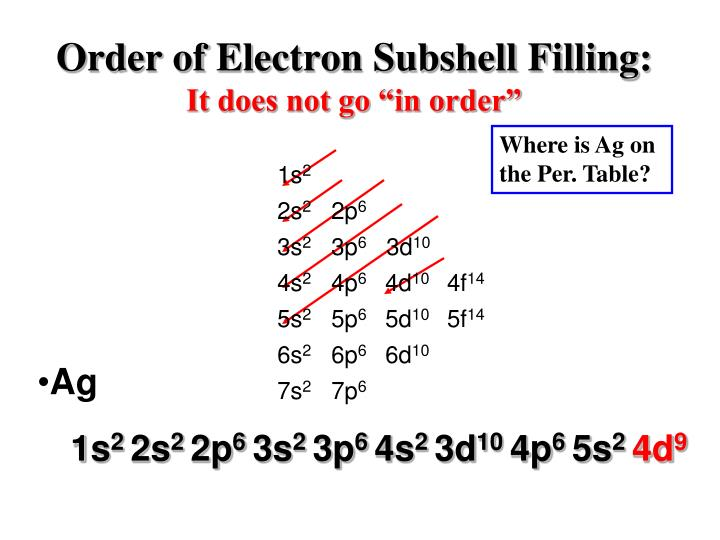 Order of Electron Subshell Filling: