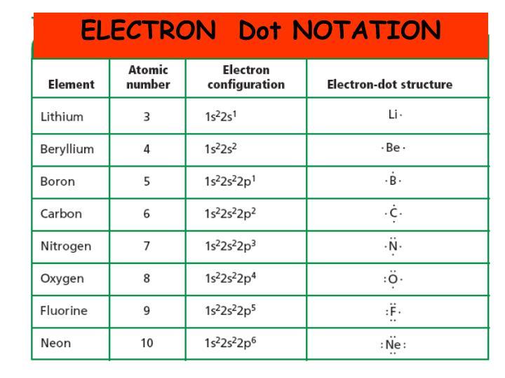 ELECTRON  Dot NOTATION