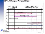 mip lr design protocol flow