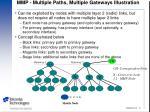 mmp multiple paths multiple gateways illustration