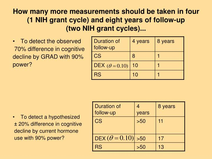 How many more measurements should be taken in four (1 NIH grant cycle) and eight years of follow-up
