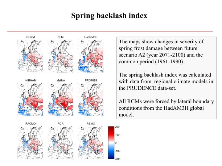 Spring backlash index