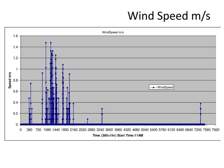 Wind Speed m/s