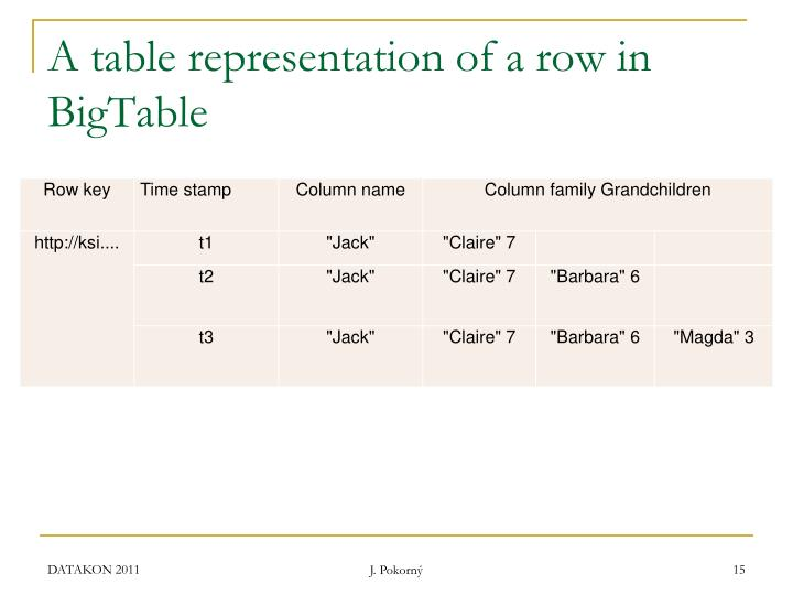A table representation of a row in BigTable