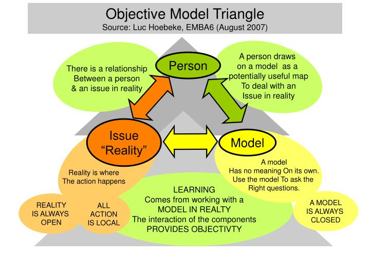 Objective Model Triangle