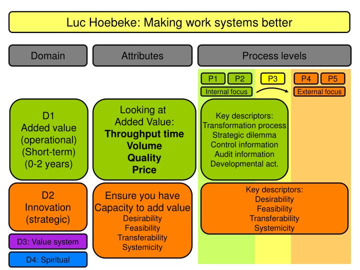 Luc Hoebeke: Making work systems better