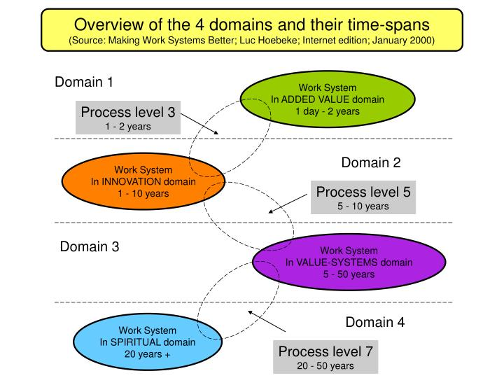 Overview of the 4 domains and their time-spans