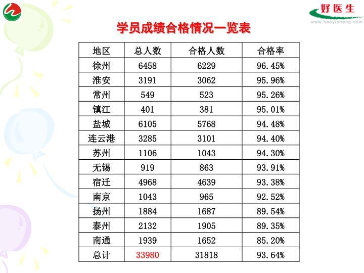 学员成绩合格情况一览表