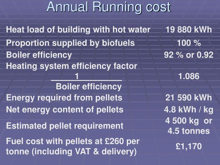 Annual Running cost