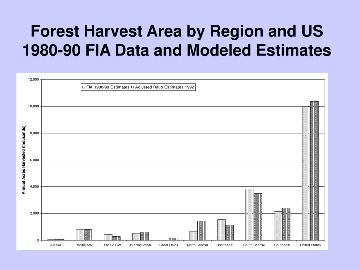Forest Harvest Area by Region and US