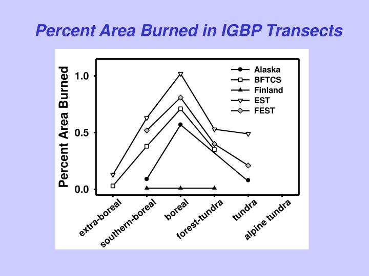 Percent Area Burned in IGBP Transects