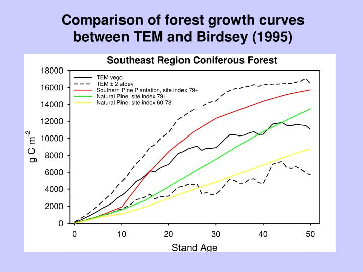 Comparison of forest growth curves
