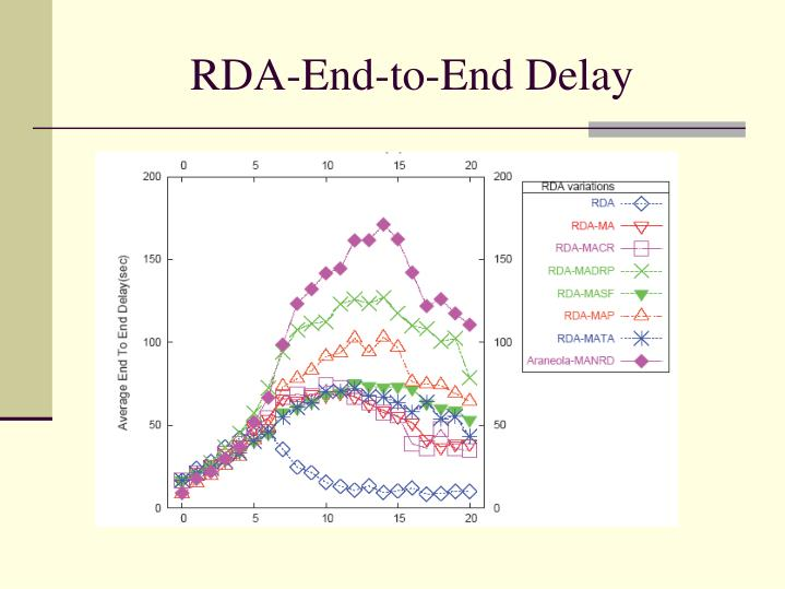 RDA-End-to-End Delay