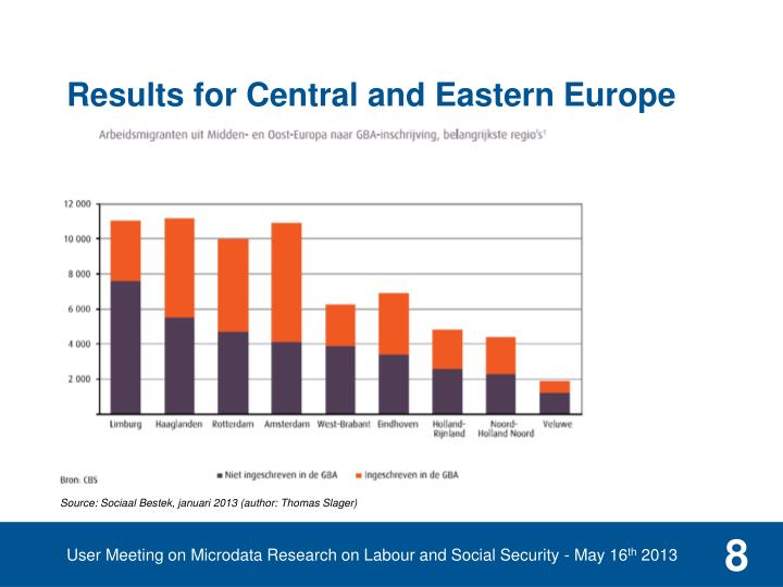 Results for Central and Eastern Europe