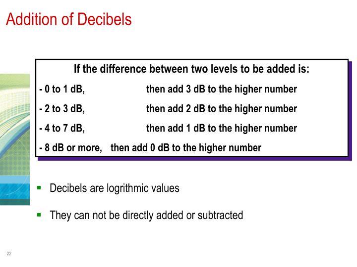 Addition of Decibels