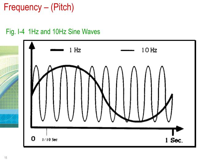 Frequency – (Pitch)
