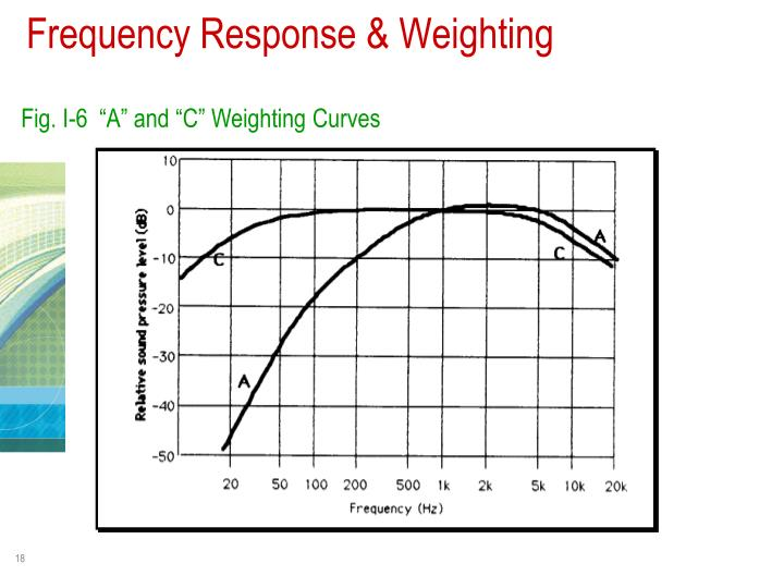 Frequency Response & Weighting