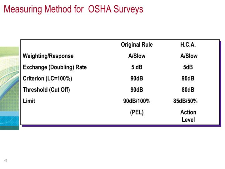 Measuring Method for  OSHA Surveys