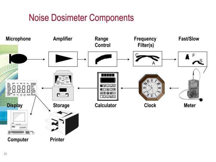 Noise Dosimeter Components