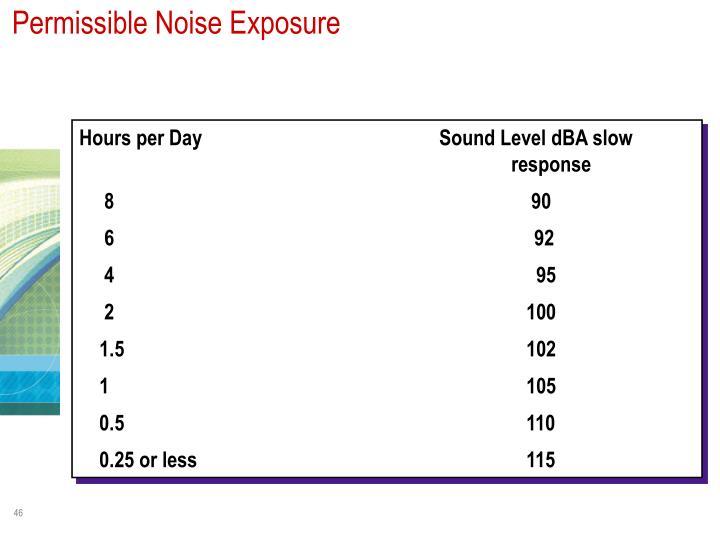 Permissible Noise Exposure