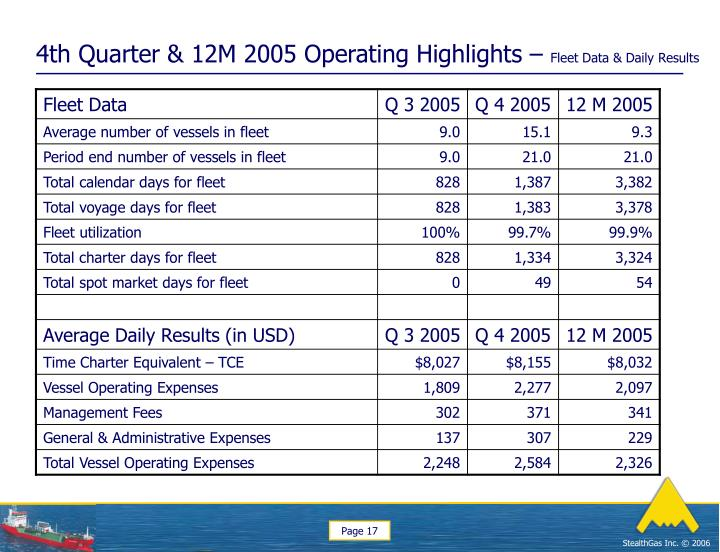 4th Quarter & 12M 2005 Operating Highlights –