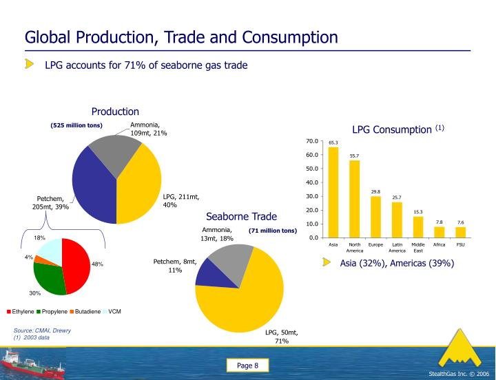 Global Production, Trade and Consumption